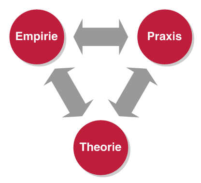 Zusammenspiel von Theorie, Empirie und Praxis