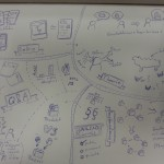 Sketchnotes zu E-Portfolios in Oldenburg