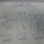 Sketchnotes zum Projekt GHR300