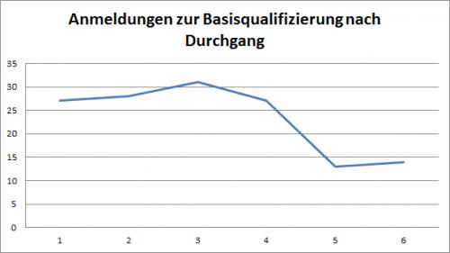 TeilnehmerInnenzahlen je Durchgang (Stand 9. Februas 2015)
