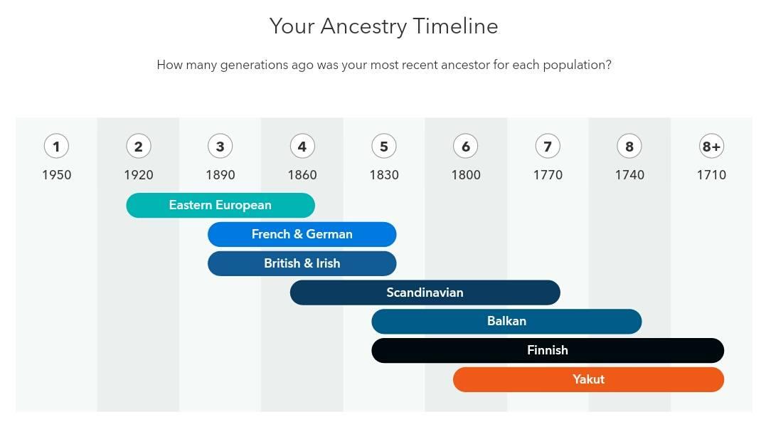 Zeitstrahl mit genetischer Herkunft