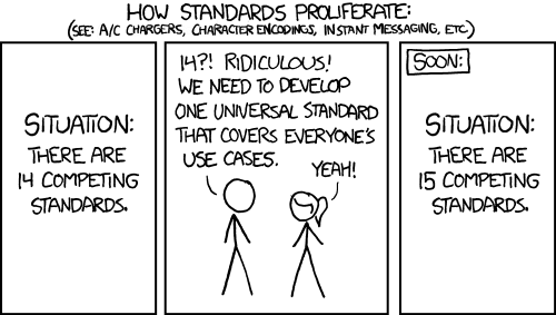 Comic. Panel 1: There are 14 competing standards. Panel 2: 14? Ridiculous! We need to develop one that covers everyone's use cases. Panel 3: There are 15 competing standards.